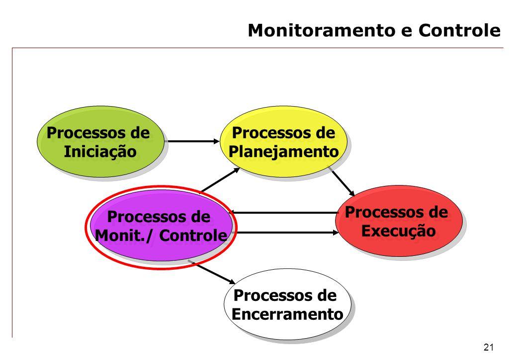 21 Processos de Encerramento Processos de Encerramento Processos de Monit./ Controle Processos de Monit./ Controle Processos de Execução Processos de