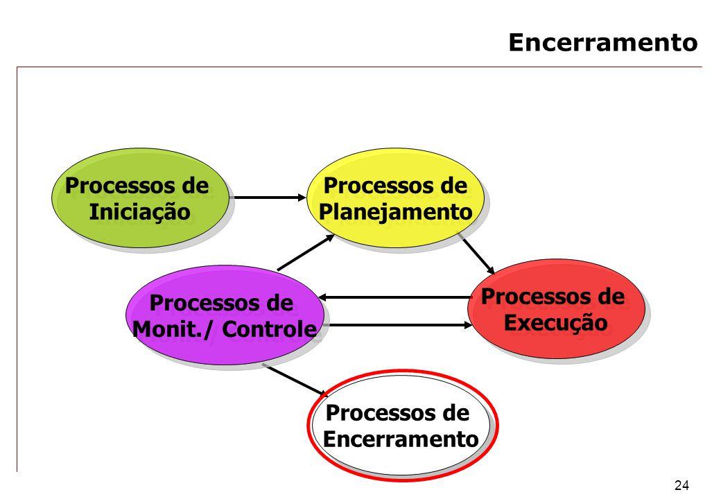 24 Processos de Encerramento Processos de Encerramento Processos de Monit./ Controle Processos de Monit./ Controle Processos de Execução Processos de