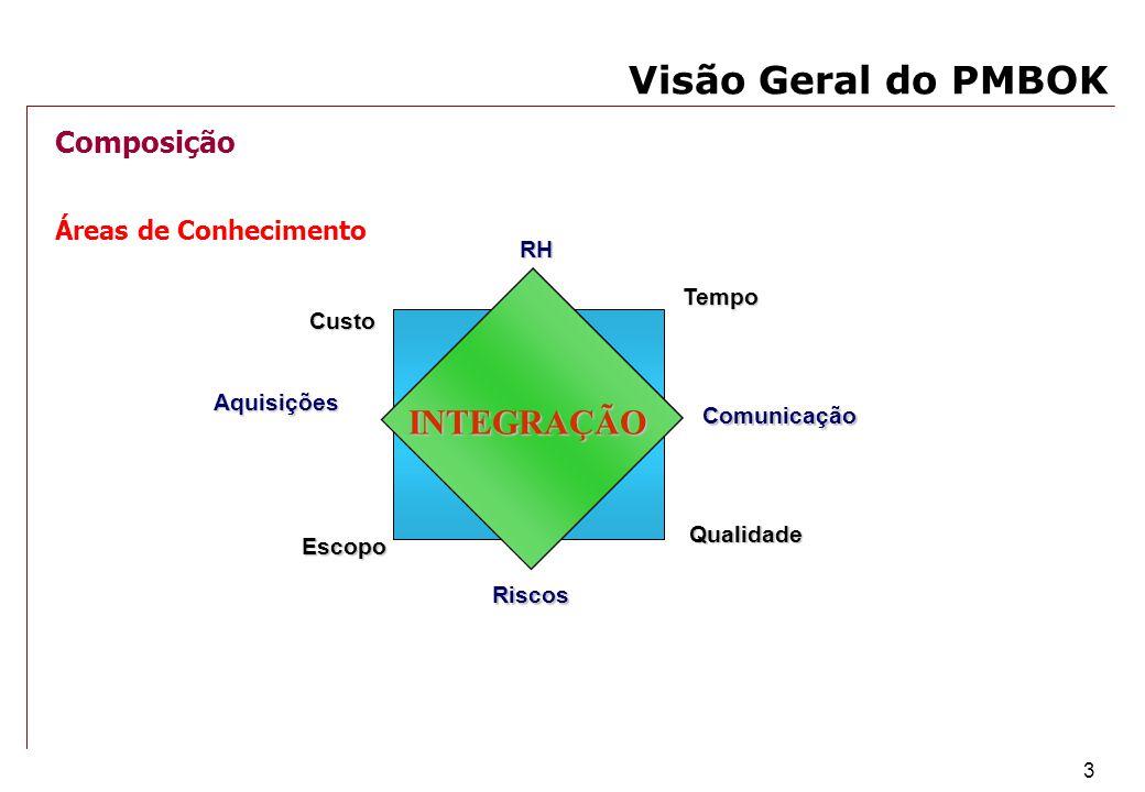 3 Visão Geral do PMBOK Custo Tempo Qualidade Escopo AquisiçõesRHRiscos Comunicação INTEGRAÇÃO Áreas de Conhecimento Composição