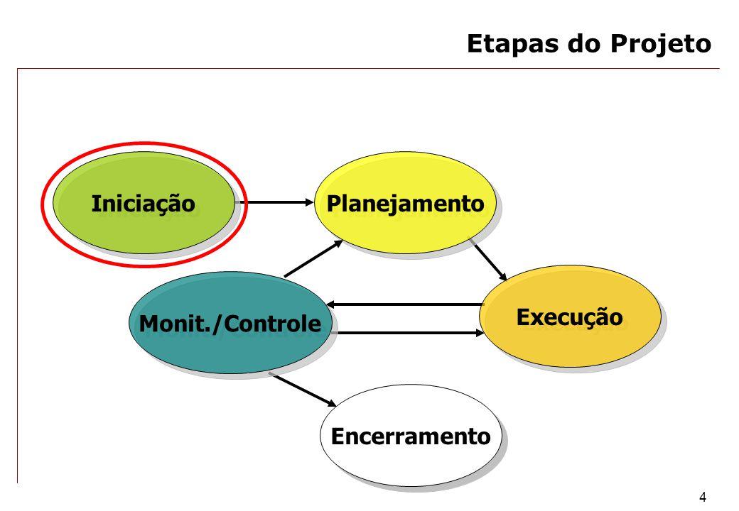 4 Encerramento Monit./Controle Execução Planejamento Iniciação Etapas do Projeto