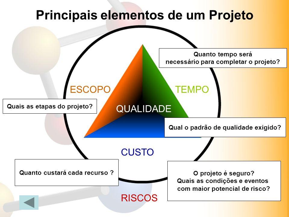 InteressadosMembros da equipe ESCOPOTEMPO CUSTO QUALIDADE RISCOS Quais as etapas do projeto? Quanto tempo será necessário para completar o projeto? Qu