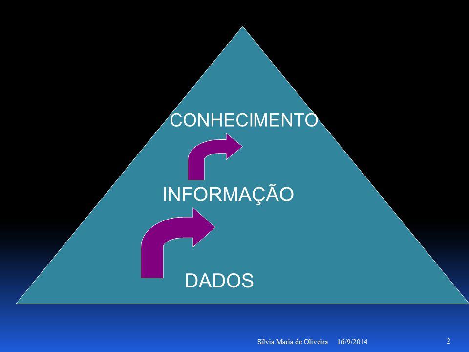 16/9/2014Silvia Maria de Oliveira 2 DADOS INFORMAÇÃO CONHECIMENTO