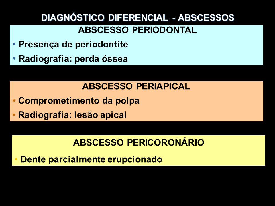 DIAGNÓSTICO DIFERENCIAL - ABSCESSOS ABSCESSO PERIODONTAL Presença de periodontite Radiografia: perda óssea ABSCESSO PERIAPICAL Comprometimento da polpa Radiografia: lesão apical ABSCESSO PERICORONÁRIO Dente parcialmente erupcionado