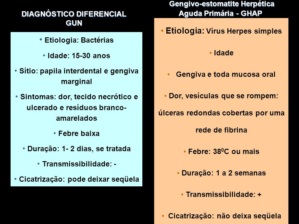 DIAGNÓSTICO DIFERENCIAL GUN Etiologia: Bactérias Idade: 15-30 anos Sítio: papila interdental e gengiva marginal Sintomas: dor, tecido necrótico e ulcerado e resíduos branco- amarelados Febre baixa Duração: 1- 2 dias, se tratada Transmissibilidade: - Cicatrização: pode deixar seqüela Etiologia: Vírus Herpes simples Idade Gengiva e toda mucosa oral Dor, vesículas que se rompem: úlceras redondas cobertas por uma rede de fibrina Febre: 38 0 C ou mais Duração: 1 a 2 semanas Transmissibilidade: + Cicatrização: não deixa seqüela Gengivo-estomatite Herpética Aguda Primária - GHAP Gengivo-estomatite Herpética Aguda Primária - GHAP