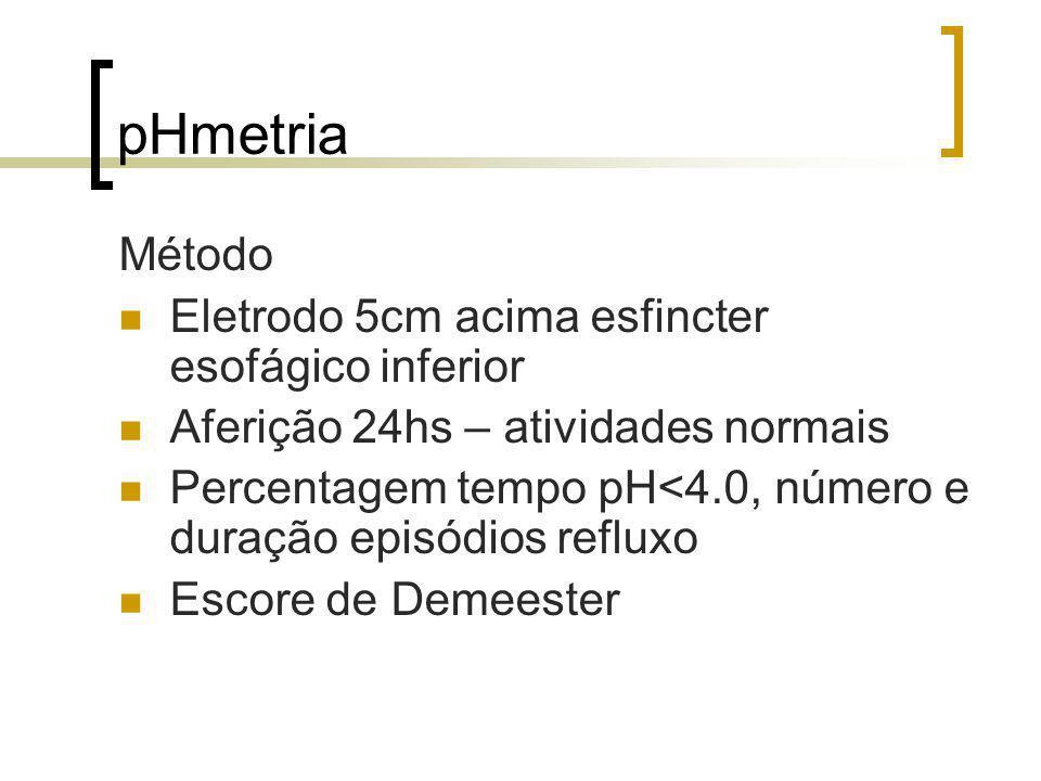 pHmetria Método Eletrodo 5cm acima esfincter esofágico inferior Aferição 24hs – atividades normais Percentagem tempo pH<4.0, número e duração episódio