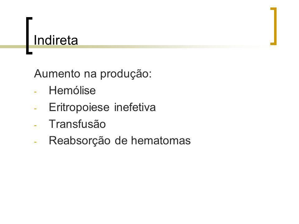 Indireta Aumento na produção: - Hemólise - Eritropoiese inefetiva - Transfusão - Reabsorção de hematomas