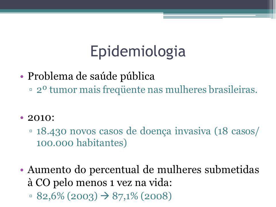 Epidemiologia Problema de saúde pública ▫2º tumor mais freqüente nas mulheres brasileiras. 2010: ▫18.430 novos casos de doença invasiva (18 casos/ 100