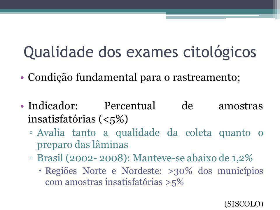 Qualidade dos exames citológicos Condição fundamental para o rastreamento; Indicador: Percentual de amostras insatisfatórias (<5%) ▫Avalia tanto a qua