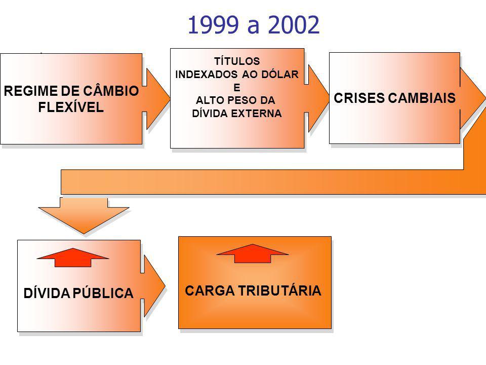 1999 a 2002 REGIME DE CÂMBIO FLEXÍVEL REGIME DE CÂMBIO FLEXÍVEL TÍTULOS INDEXADOS AO DÓLAR E ALTO PESO DA DÍVIDA EXTERNA TÍTULOS INDEXADOS AO DÓLAR E