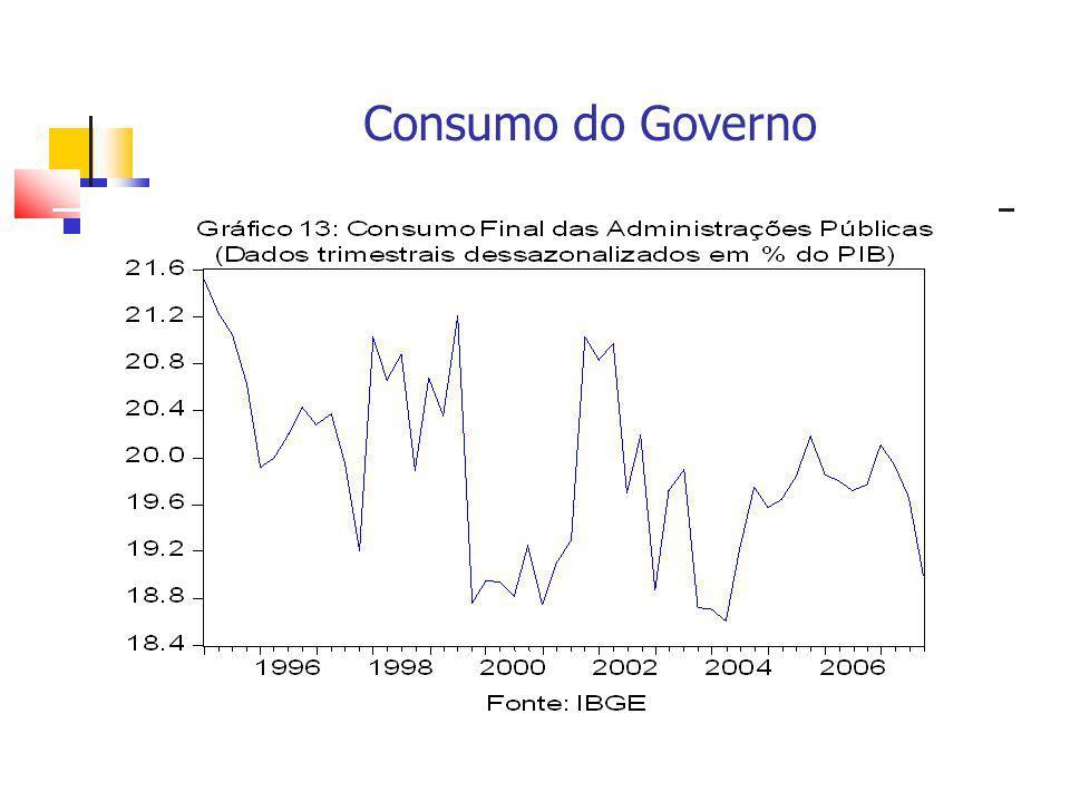 Consumo do Governo
