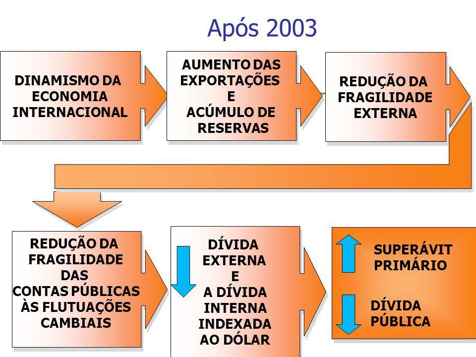 Após 2003 DINAMISMO DA ECONOMIA INTERNACIONAL DINAMISMO DA ECONOMIA INTERNACIONAL AUMENTO DAS EXPORTAÇÕES E ACÚMULO DE RESERVAS AUMENTO DAS EXPORTAÇÕES E ACÚMULO DE RESERVAS REDUÇÃO DA FRAGILIDADE EXTERNA REDUÇÃO DA FRAGILIDADE EXTERNA REDUÇÃO DA FRAGILIDADE DAS CONTAS PÚBLICAS ÀS FLUTUAÇÕES CAMBIAIS REDUÇÃO DA FRAGILIDADE DAS CONTAS PÚBLICAS ÀS FLUTUAÇÕES CAMBIAIS DÍVIDA EXTERNA E A DÍVIDA INTERNA INDEXADA AO DÓLAR DÍVIDA EXTERNA E A DÍVIDA INTERNA INDEXADA AO DÓLAR SUPERÁVIT PRIMÁRIO DÍVIDA PÚBLICA