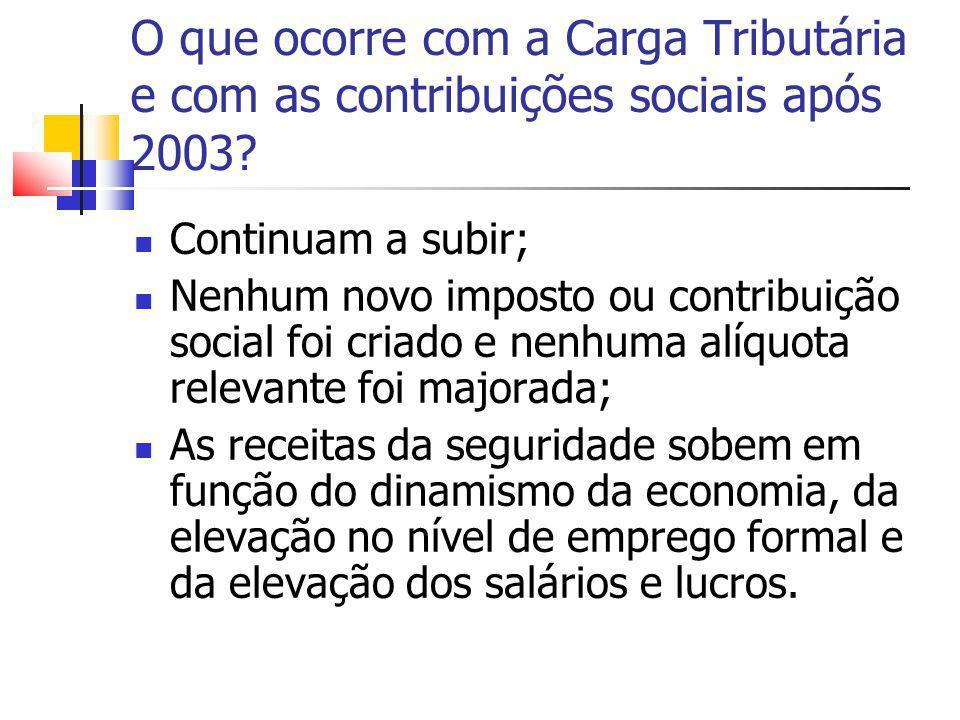 O que ocorre com a Carga Tributária e com as contribuições sociais após 2003? Continuam a subir; Nenhum novo imposto ou contribuição social foi criado