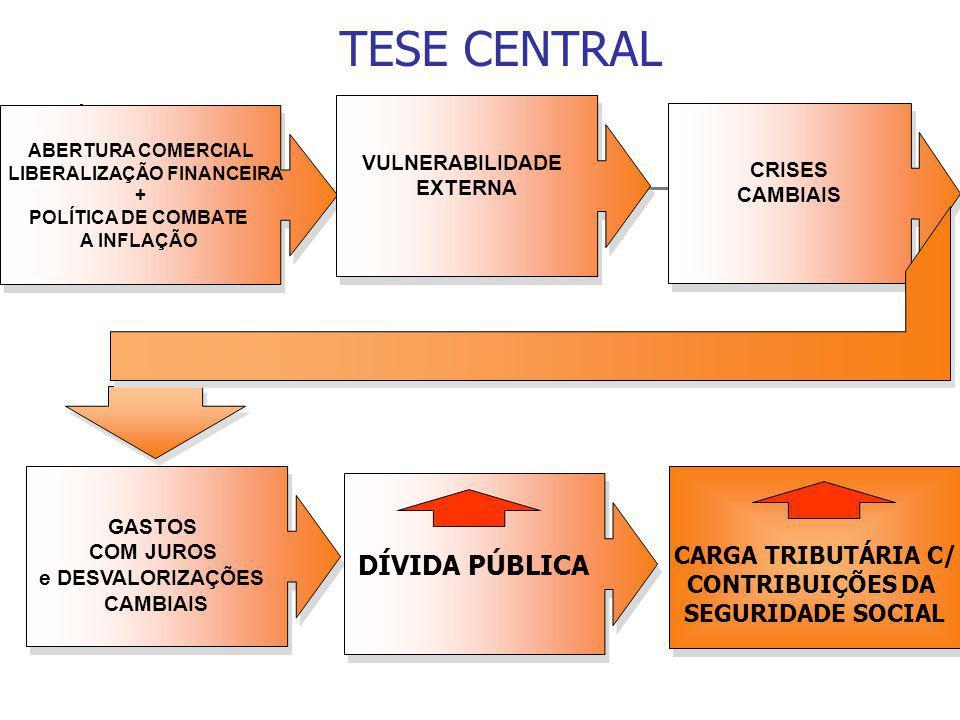 TESE CENTRAL ABERTURA COMERCIAL LIBERALIZAÇÃO FINANCEIRA + POLÍTICA DE COMBATE A INFLAÇÃO ABERTURA COMERCIAL LIBERALIZAÇÃO FINANCEIRA + POLÍTICA DE COMBATE A INFLAÇÃO VULNERABILIDADE EXTERNA VULNERABILIDADE EXTERNA CRISES CAMBIAIS CRISES CAMBIAIS GASTOS COM JUROS e DESVALORIZAÇÕES CAMBIAIS GASTOS COM JUROS e DESVALORIZAÇÕES CAMBIAIS DÍVIDA PÚBLICA CARGA TRIBUTÁRIA C/ CONTRIBUIÇÕES DA SEGURIDADE SOCIAL CARGA TRIBUTÁRIA C/ CONTRIBUIÇÕES DA SEGURIDADE SOCIAL