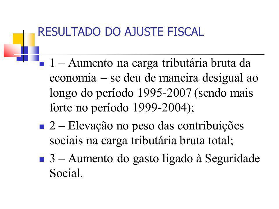 RESULTADO DO AJUSTE FISCAL 1 – Aumento na carga tributária bruta da economia – se deu de maneira desigual ao longo do período 1995-2007 (sendo mais fo