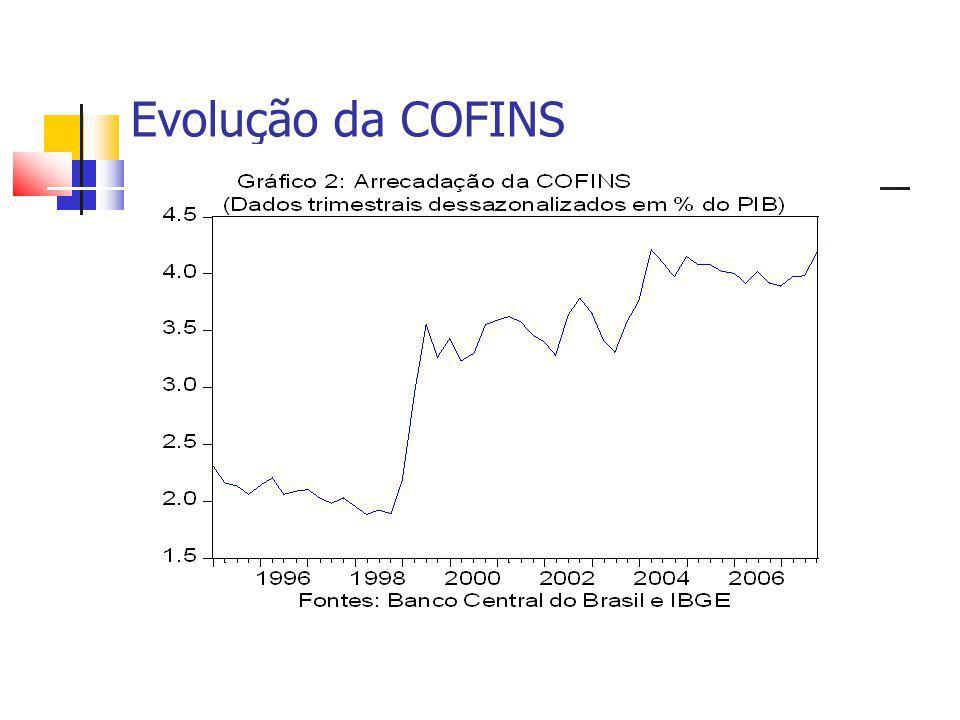 1999 a 2002 REGIME DE CÂMBIO FLEXÍVEL REGIME DE CÂMBIO FLEXÍVEL TÍTULOS INDEXADOS AO DÓLAR E ALTO PESO DA DÍVIDA EXTERNA TÍTULOS INDEXADOS AO DÓLAR E ALTO PESO DA DÍVIDA EXTERNA DÍVIDA PÚBLICA CRISES CAMBIAIS CARGA TRIBUTÁRIA