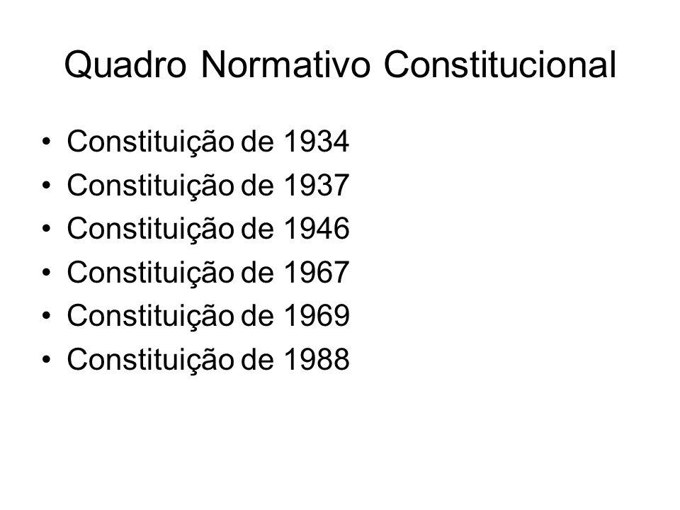 Ordem Econômica e Financeira Art.170.
