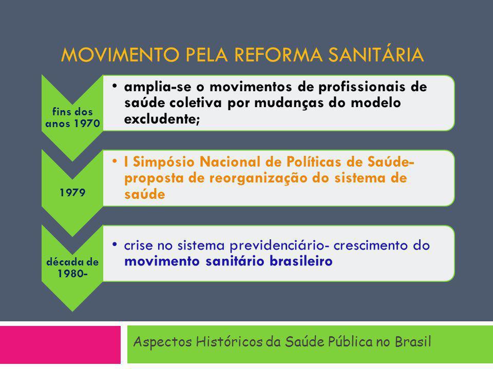 MOVIMENTO PELA REFORMA SANITÁRIA Aspectos Históricos da Saúde Pública no Brasil fins dos anos 1970 amplia-se o movimentos de profissionais de saúde coletiva por mudanças do modelo excludente; 1979 I Simpósio Nacional de Políticas de Saúde- proposta de reorganização do sistema de saúde década de 1980- cris e no sist em a pre vide nciá rio- cres cim ent o do mo vim ent o sani tári o bra silei ro