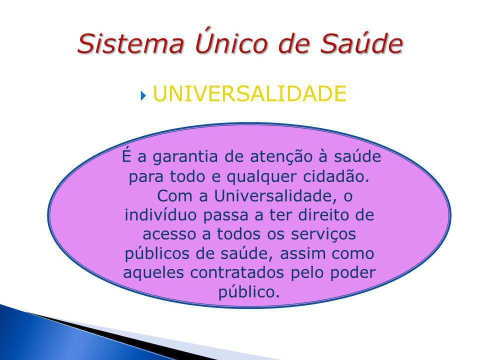  UNIVERSALIDADE É a garantia de atenção à saúde para todo e qualquer cidadão. Com a Universalidade, o indivíduo passa a ter direito de acesso a todos