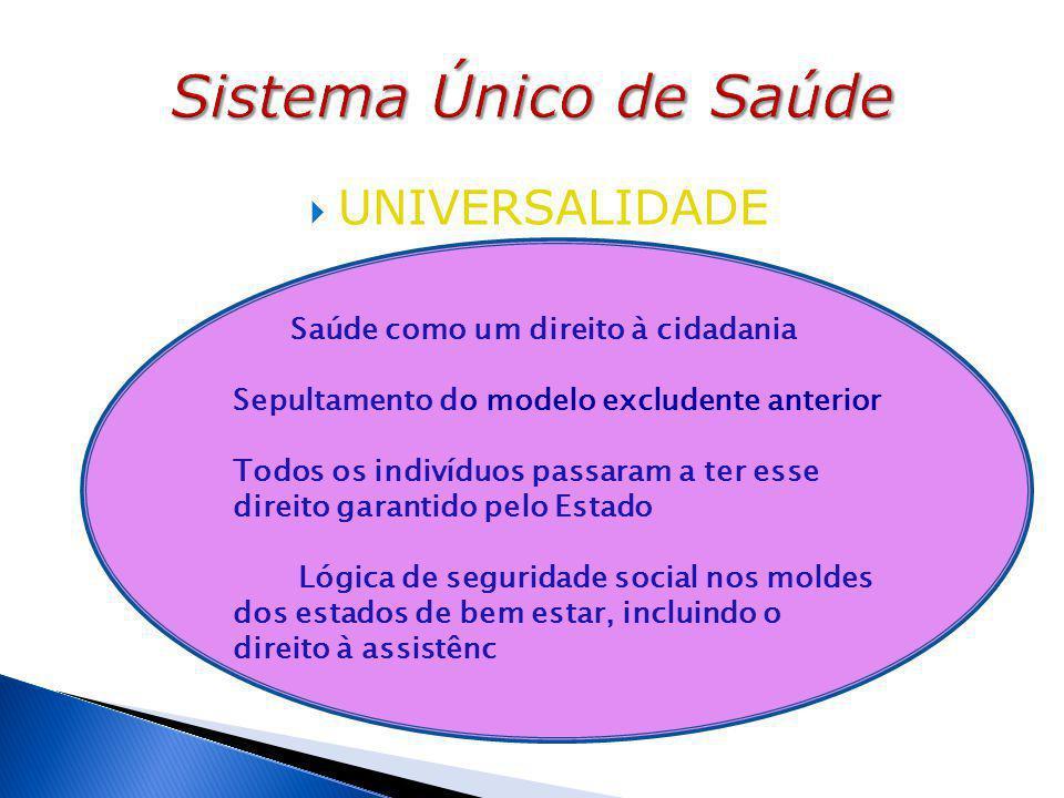  UNIVERSALIDADE Saúde como um direito à cidadania Sepultamento do modelo excludente anterior Todos os indivíduos passaram a ter esse direito garantid