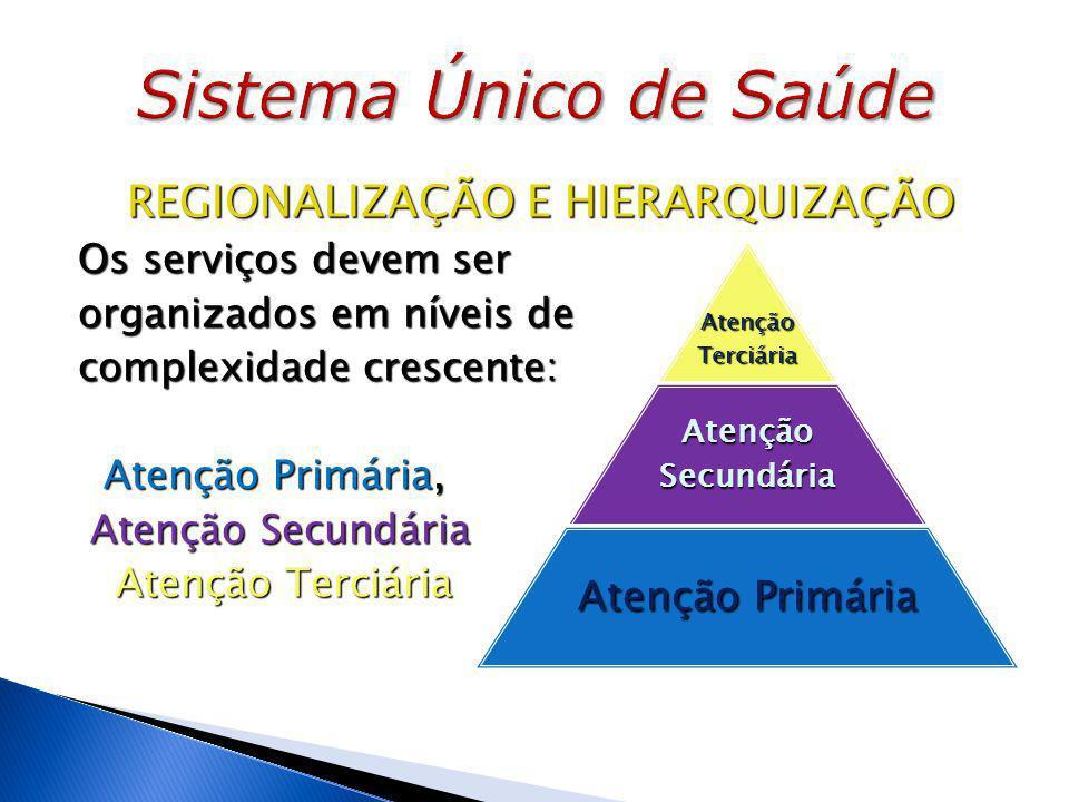 REGIONALIZAÇÃO E HIERARQUIZAÇÃO Os serviços devem ser organizados em níveis de complexidade crescente: Atenção Primária, Atenção Primária, Atenção Secundária Atenção Secundária Atenção Terciária Atenção Terciária Atenção Terciária Atenção Secundária Atenção Primária