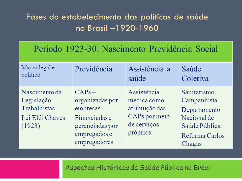 Período 1923-30: Nascimento Previdência Social Marco legal e político PrevidênciaAssistência á saúde Saúde Coletiva Nascimento da Legislação Trabalhis