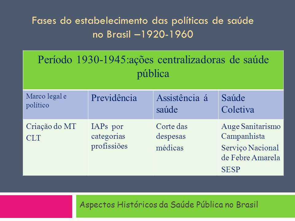 Aspectos Históricos da Saúde Pública no Brasil Período 1930-1945:ações centralizadoras de saúde pública Marco legal e político PrevidênciaAssistência