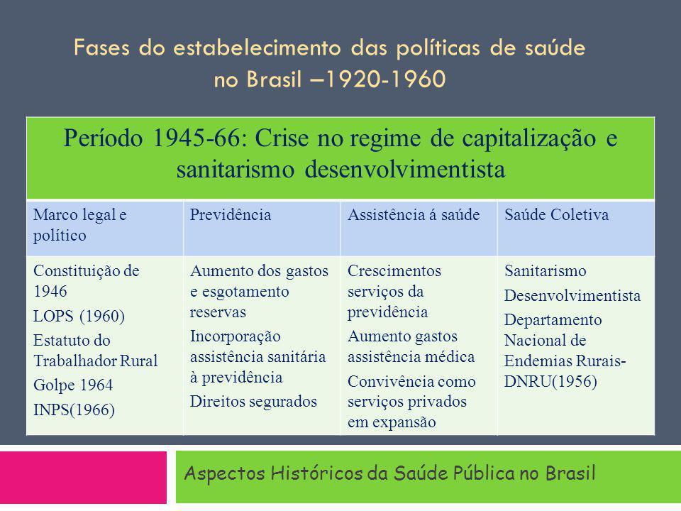 Aspectos Históricos da Saúde Pública no Brasil Período 1945-66: Crise no regime de capitalização e sanitarismo desenvolvimentista Marco legal e políti