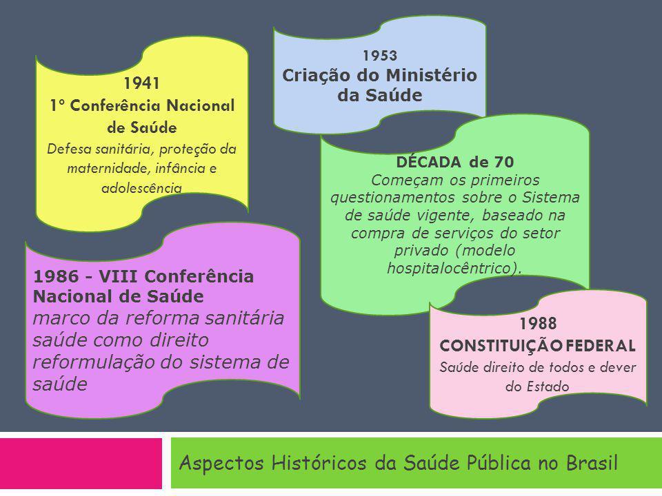 Aspectos Históricos da Saúde Pública no Brasil 1986 - VIII Conferência Nacional de Saúde marco da reforma sanitária saúde como direito reformulação do sistema de saúde 1953 Criação do Ministério da Saúde 1941 1º Conferência Nacional de Saúde Defesa sanitária, proteção da maternidade, infância e adolescência DÉCADA de 70 Começam os primeiros questionamentos sobre o Sistema de saúde vigente, baseado na compra de serviços do setor privado (modelo hospitalocêntrico).