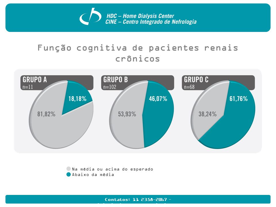 Contatos: 11 2358-2067 – multidisciplinarhome@hdcdialise.com.br Função cognitiva de pacientes renais crônicos Na média ou acima do esperado Abaixo da média