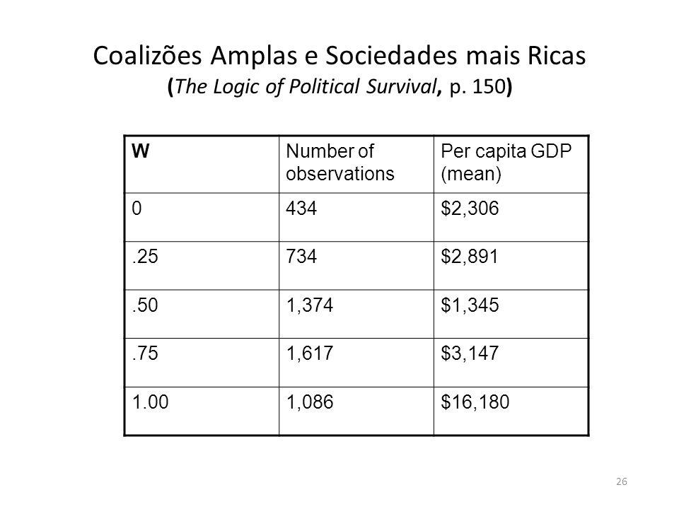 26 Coalizões Amplas e Sociedades mais Ricas (The Logic of Political Survival, p.