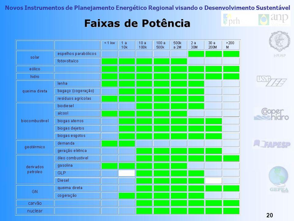 Novos Instrumentos de Planejamento Energético Regional visando o Desenvolvimento Sustentável 19 Outros custos, além do econômico Fatores limitadores n