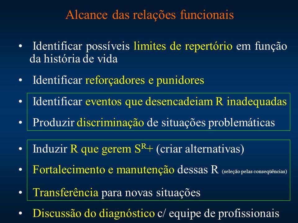 Alcance das relações funcionais Identificar possíveis limites de repertório em função da história de vida Identificar reforçadores e punidores Identif
