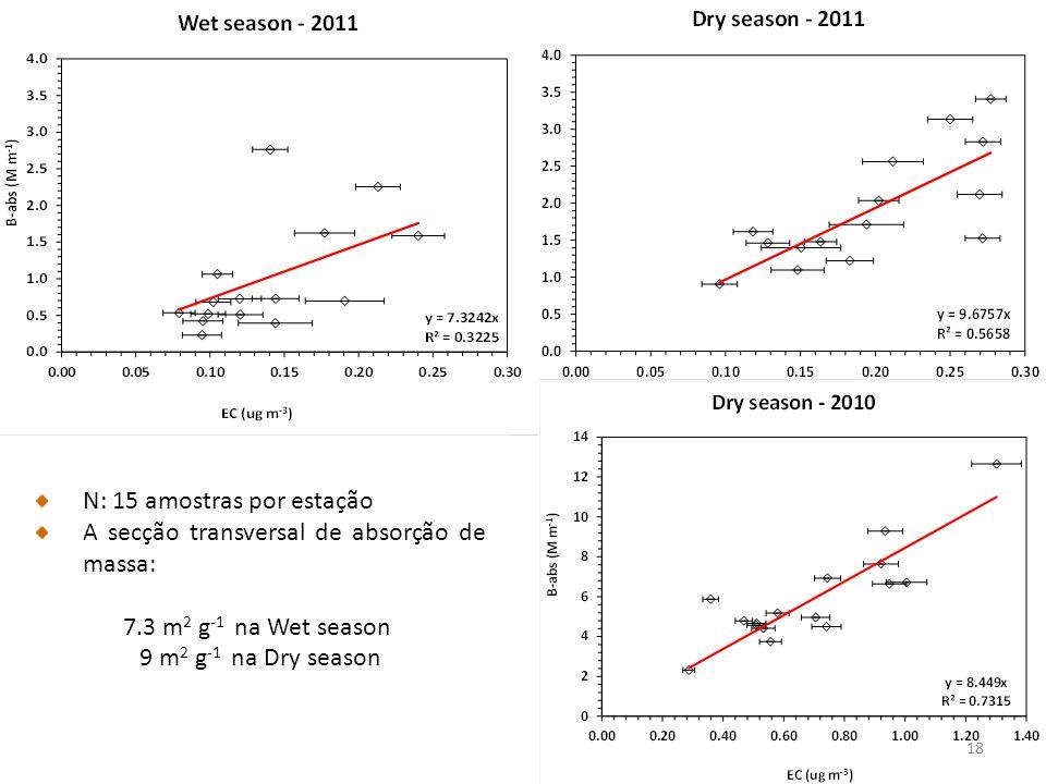 N: 15 amostras por estação A secção transversal de absorção de massa: 7.3 m 2 g -1 na Wet season 9 m 2 g -1 na Dry season 18