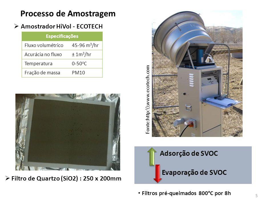 Processo de Amostragem  Amostrador HiVol - ECOTECH Fonte:http:\\www.ecotech.com Especificações Fluxo volumétrico45-96 m 3 /hr Acurácia no fluxo± 1m 3 /hr Temperatura0-50 o C Fração de massaPM10  Filtro de Quartzo (SiO2) : 250 x 200mm Adsorção de SVOC Evaporação de SVOC Filtros pré-queimados 800°C por 8h 5
