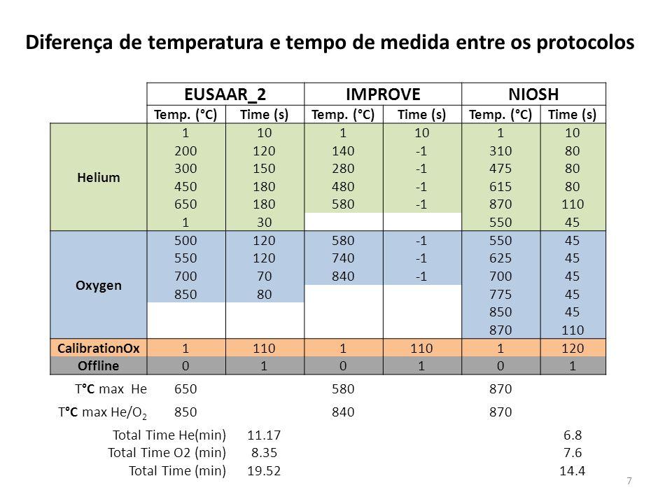 Termograma para amostra contendo poeira de solo (fonte carbonato) e emissão de diesel.