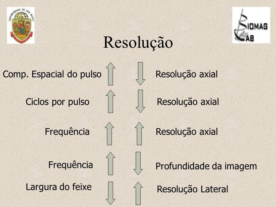 Resolução Frequência Profundidade da imagem Largura do feixe Resolução Lateral Comp.