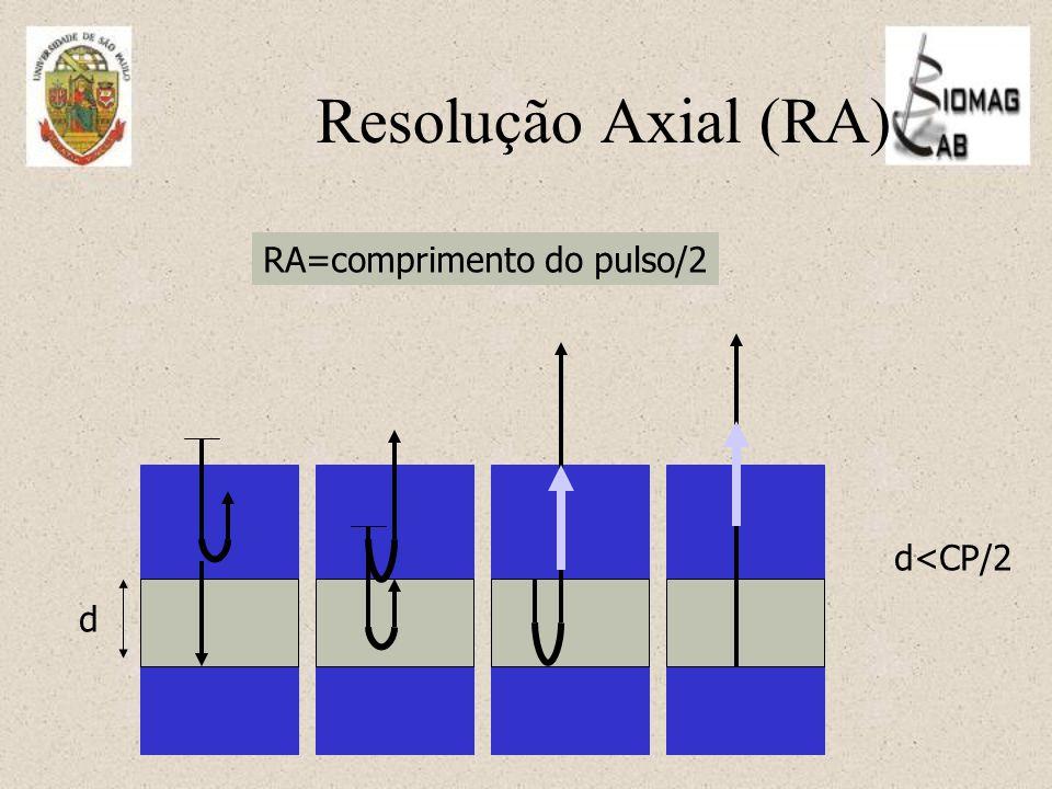 RA=comprimento do pulso/2 d d<CP/2 Resolução Axial (RA)