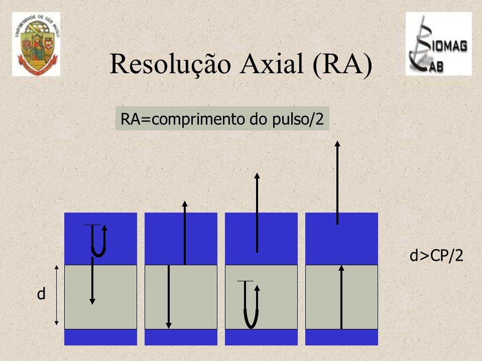 RA=comprimento do pulso/2 d d>CP/2 Resolução Axial (RA)