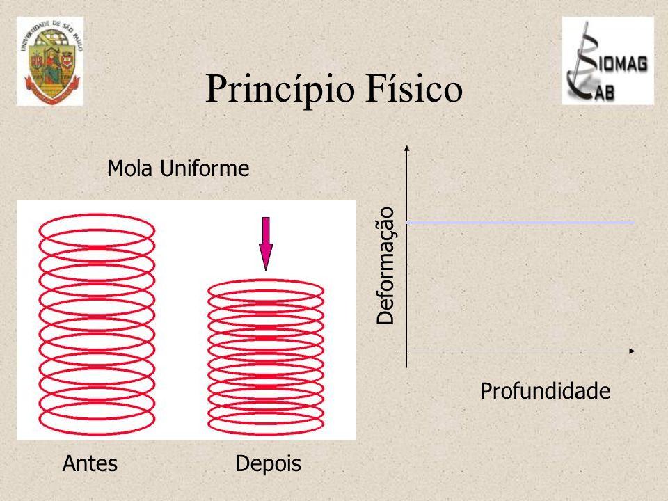 Princípio Físico Mola Uniforme AntesDepois Deformação Profundidade