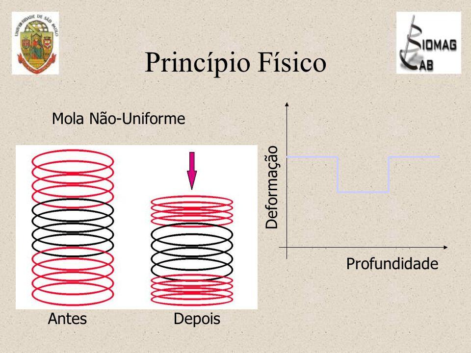 Princípio Físico Mola Não-Uniforme AntesDepois Deformação Profundidade