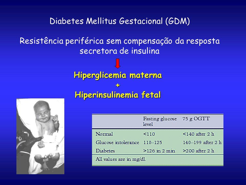Diabetes Mellitus Gestacional (GDM) Resistência periférica sem compensação da resposta secretora de insulina Hiperglicemia materna + Hiperinsulinemia fetal
