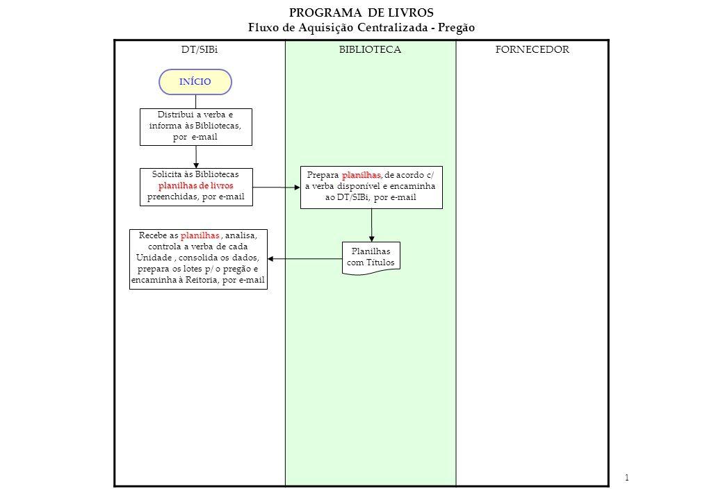 1 DT/SIBiBIBLIOTECAFORNECEDOR planilhas Recebe as planilhas, analisa, controla a verba de cada Unidade, consolida os dados, prepara os lotes p/ o pregão e encaminha à Reitoria, por e-mail INÍCIO planilhas Prepara planilhas, de acordo c/ a verba disponível e encaminha ao DT/SIBi, por e-mail Planilhas com Títulos planilhas de livros Solicita às Bibliotecas planilhas de livros preenchidas, por e-mail Distribui a verba e informa às Bibliotecas, por e-mail PROGRAMA DE LIVROS Fluxo de Aquisição Centralizada - Pregão