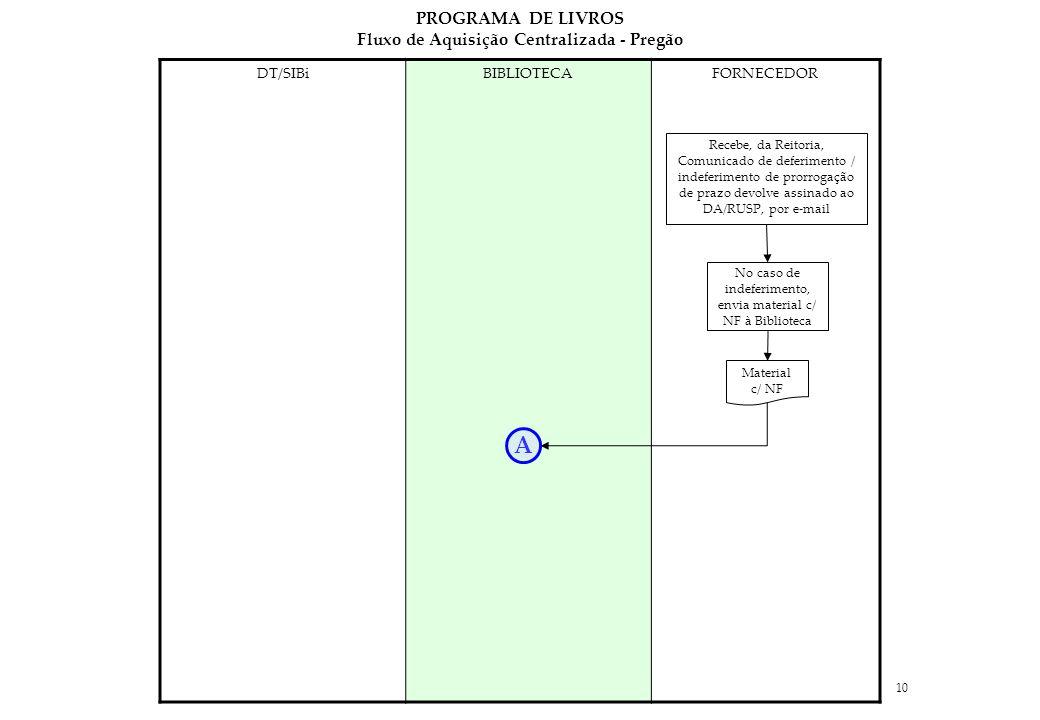 10 DT/SIBiBIBLIOTECAFORNECEDOR Recebe, da Reitoria, Comunicado de deferimento / indeferimento de prorrogação de prazo devolve assinado ao DA/RUSP, por e-mail No caso de indeferimento, envia material c/ NF à Biblioteca Material c/ NF A PROGRAMA DE LIVROS Fluxo de Aquisição Centralizada - Pregão