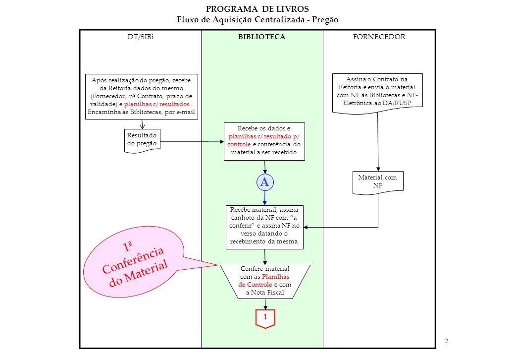 2 DT/SIBiBIBLIOTECAFORNECEDOR PROGRAMA DE LIVROS Fluxo de Aquisição Centralizada - Pregão Material com NF 1 Recebe material, assina canhoto da NF com a conferir e assina NF no verso datando o recebimento da mesma A planilhas c/ resultados Após realização do pregão, recebe da Reitoria dados do mesmo (Fornecedor, nº Contrato, prazo de validade) e planilhas c/ resultados.