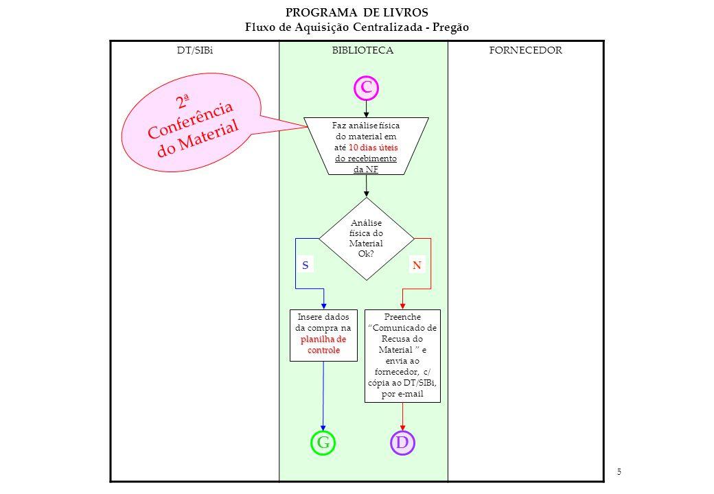 5 DT/SIBiBIBLIOTECAFORNECEDOR Análise física do Material Ok.
