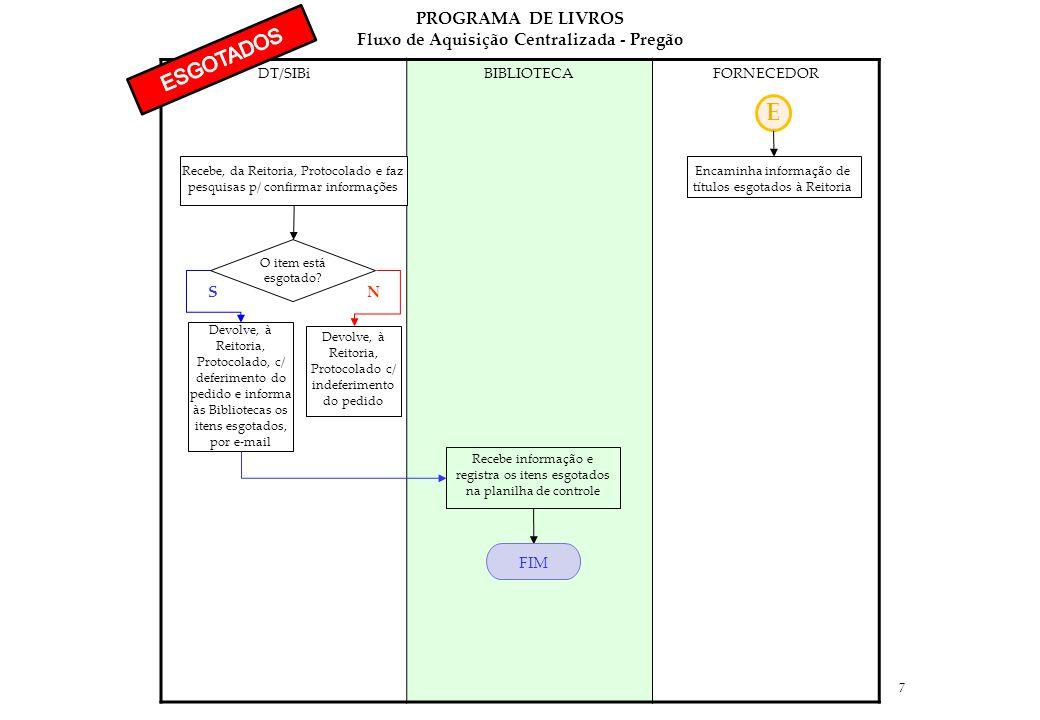 7 DT/SIBiBIBLIOTECAFORNECEDOR E Encaminha informação de títulos esgotados à Reitoria Recebe, da Reitoria, Protocolado e faz pesquisas p/ confirmar informações O item está esgotado.