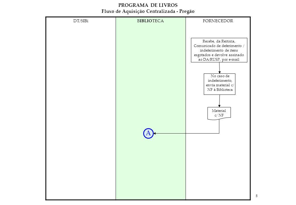 8 DT/SIBiBIBLIOTECAFORNECEDOR Recebe, da Reitoria, Comunicado de deferimento / indeferimento de itens esgotados e devolve assinado ao DA/RUSP, por e-mail No caso de indeferimento, envia material c/ NF à Biblioteca Material c/ NF A PROGRAMA DE LIVROS Fluxo de Aquisição Centralizada - Pregão