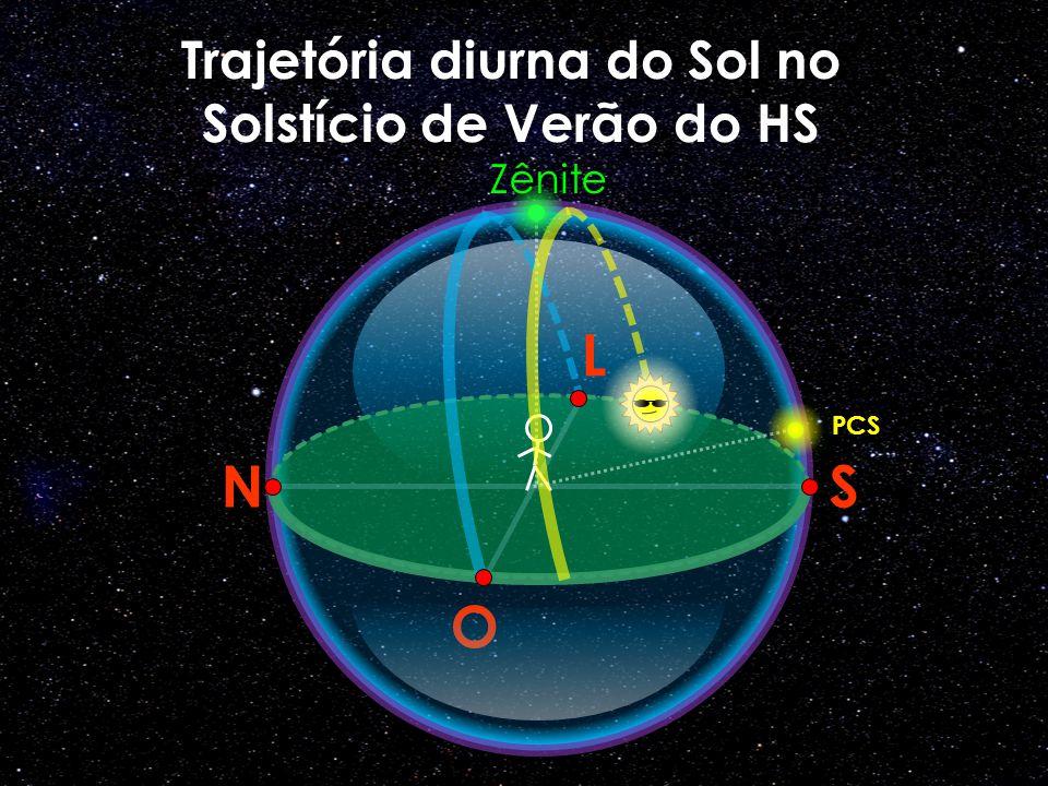 O N L S Trajetória diurna do Sol no Solstício de Verão do HS PCS Zênite