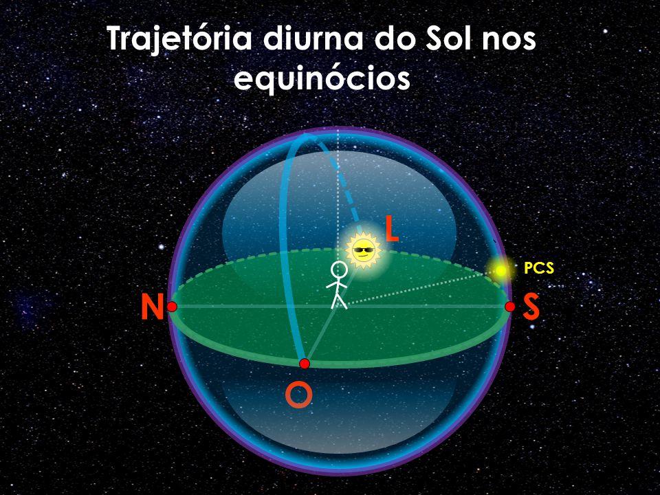 O N L S Trajetória diurna do Sol nos equinócios PCS