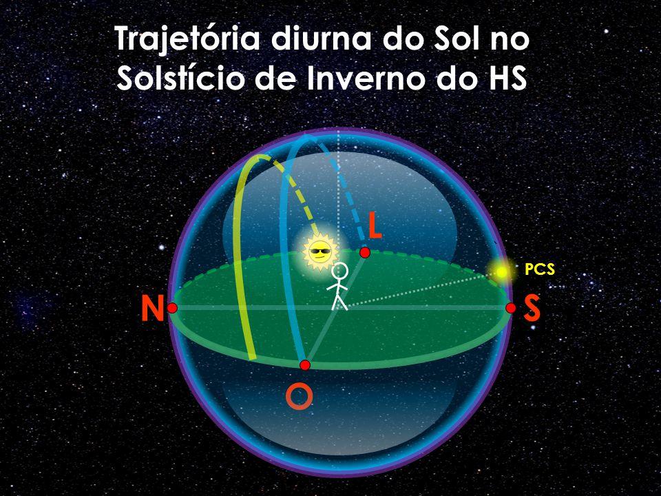 O N L S Trajetória diurna do Sol no Solstício de Inverno do HS PCS
